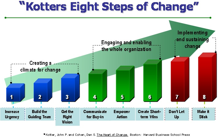 Kotter Eight Steps of Change
